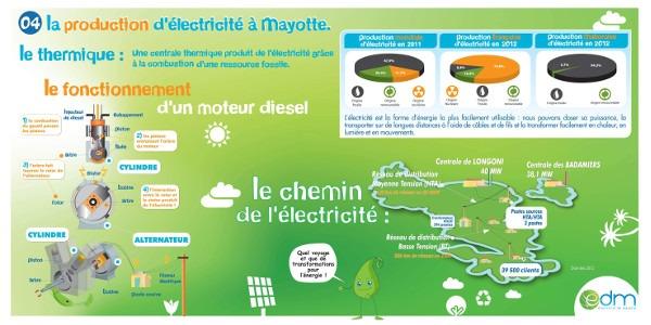 Secteurs d'activités de la  production d'électricité à Mayotte.