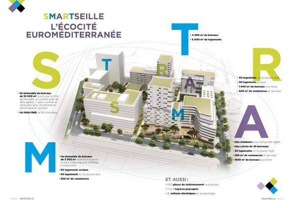Secteurs d'activités des quartiers et écoquartiers : l'écocité Euroméditerranée à Marseille.