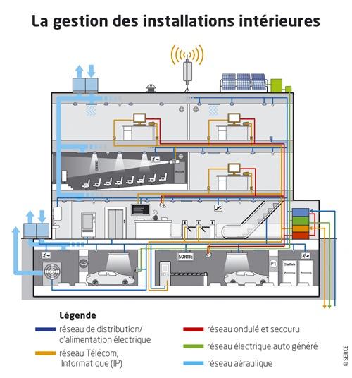 Gestion des bâtiments connectés en enseignement professionnel.