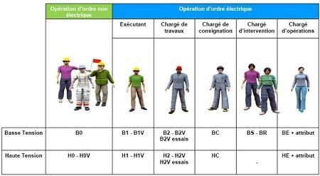 habilitation électrique en MELEC.